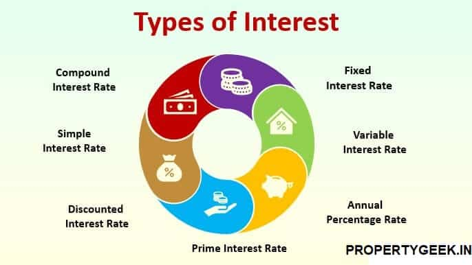 Interest Rate For A Home Loan And Types Of Interests 2